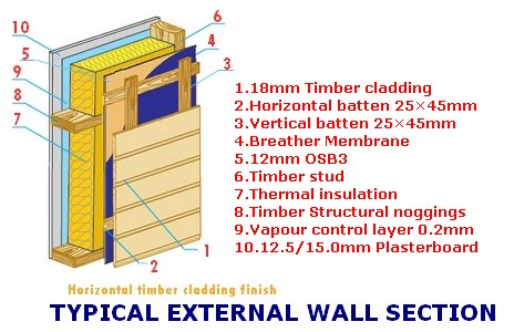 self build external wall