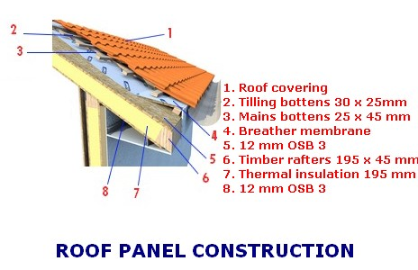 prefab building kits roofpanel
